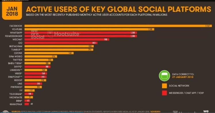 usuarios activos redes